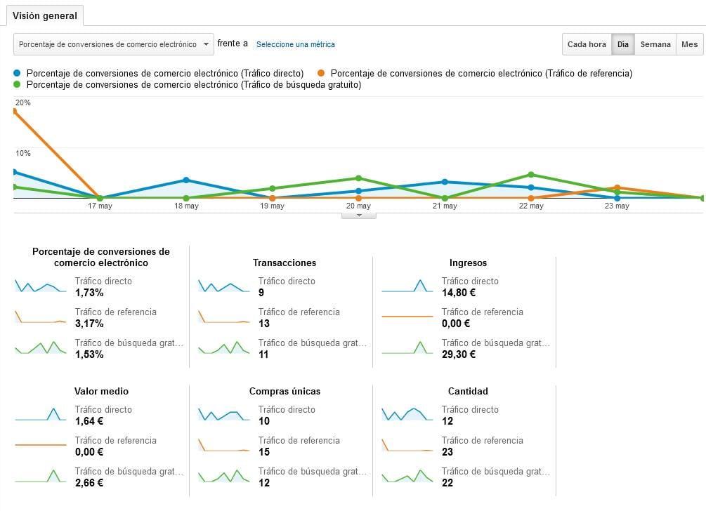 Google Analytics: atribución de la conversión