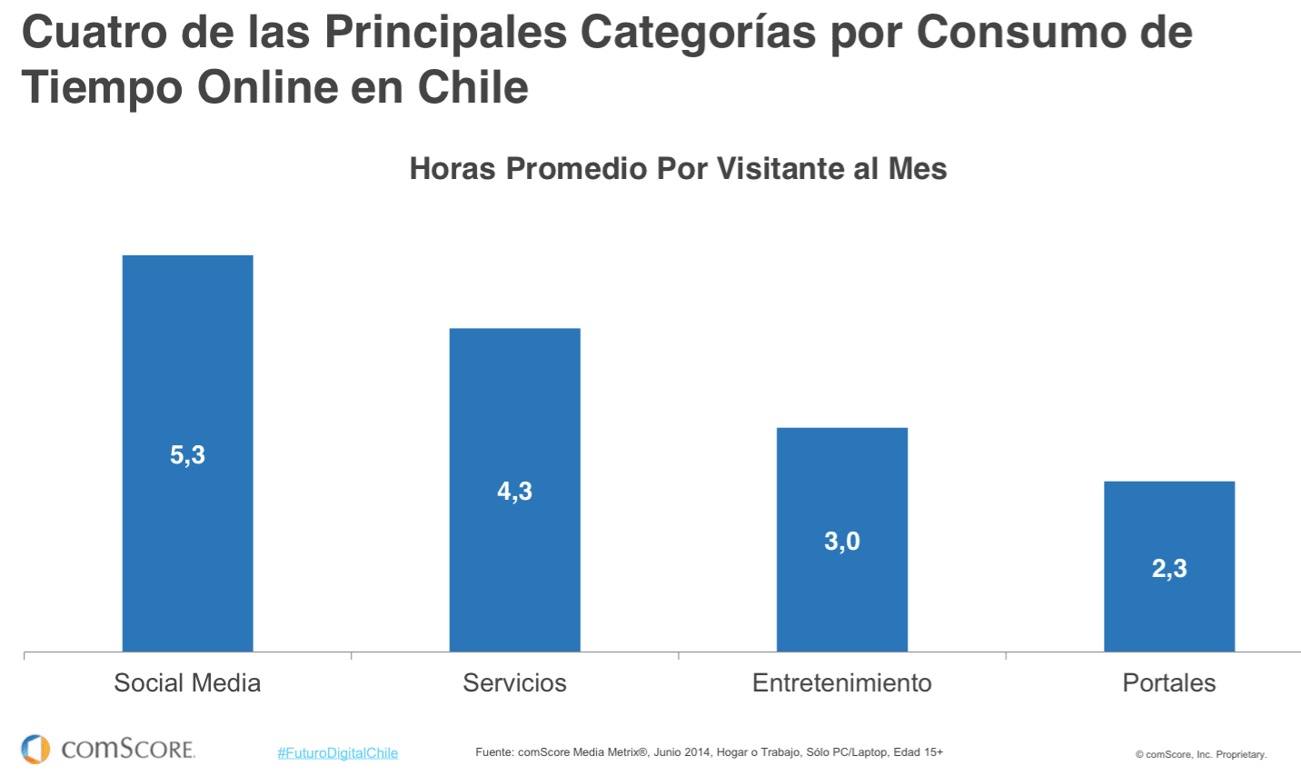 Marketing Digital en Chile