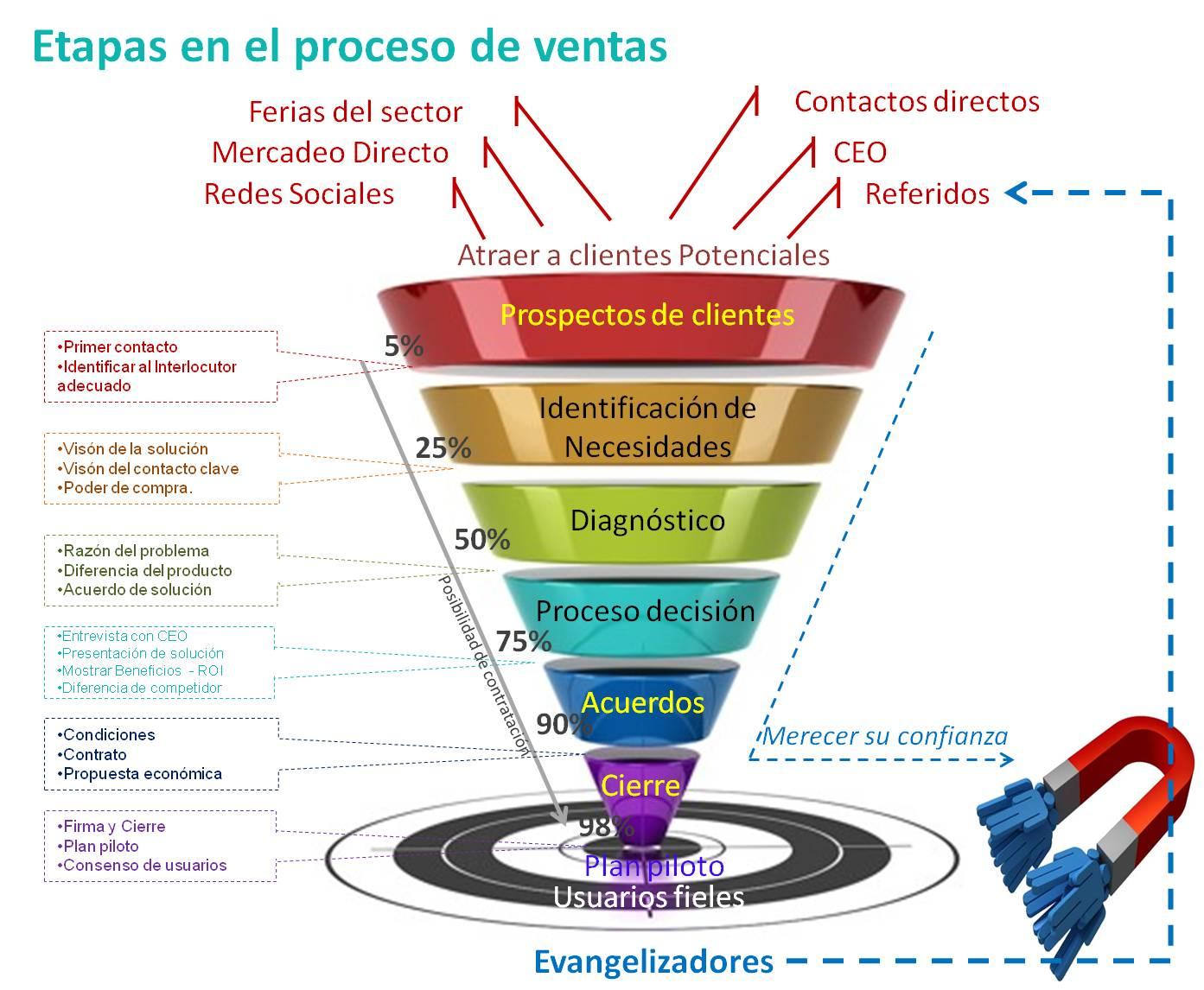 ciclo de ventas