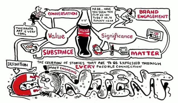 marketing contenidos de Coca Cola