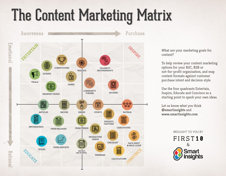 Cómo hacer tu plan de marketing de contenidos perfecto