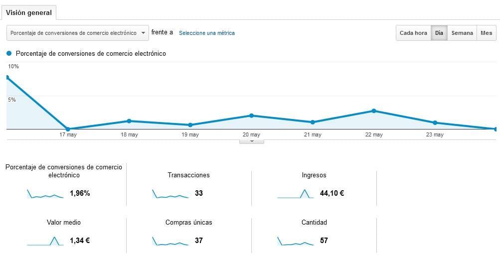 Google Analytics: conversiones