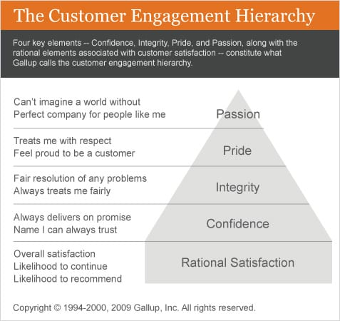 Customer engagement hierarchy