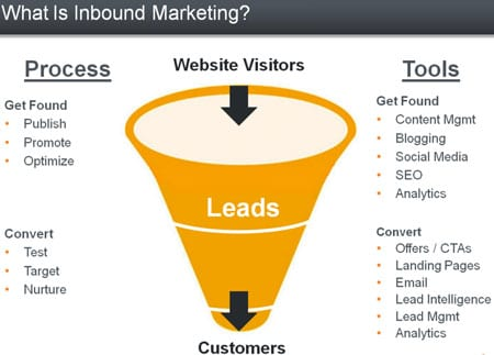 Conferencia gratis: Inbound Marketing