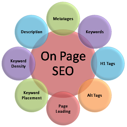 SEO On Page: