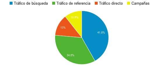 Fuentes de tráfico Google Analytics