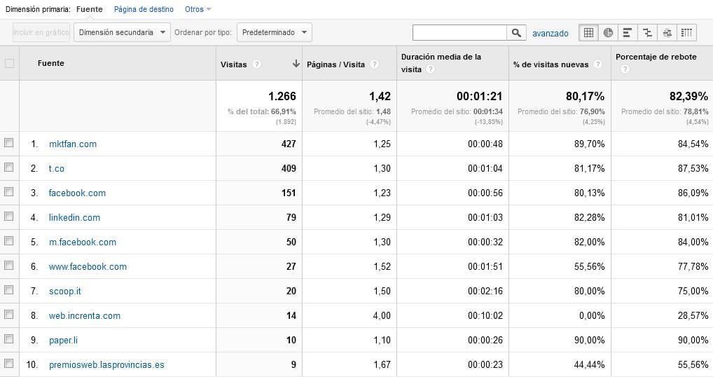 Tráfico de Referencia: Google Analytics