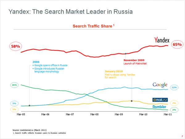 Google Ruso