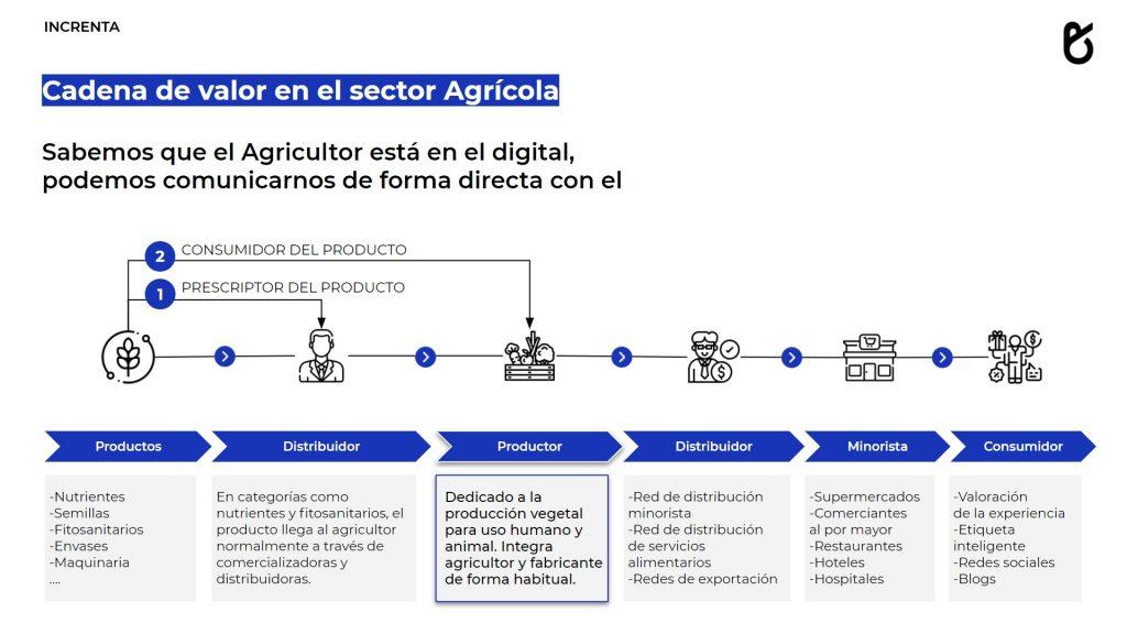 Cadena de valor en el sector agrícola Increnta