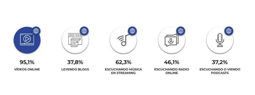 Actividades contenido digital Increnta