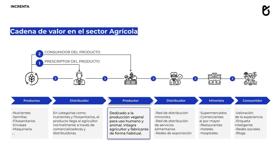 Cadena de valor del sector agrícola Increnta